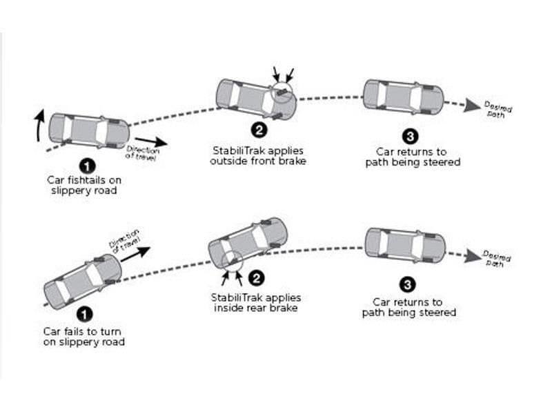 StabiliTrak | General Motors | Stability Control