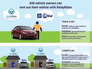 Gm Partners With Relayrides Car Sharing Service Via Onstar