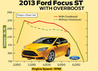 2013 Ford Focus ST Adds Overboost Feature to EcoBoost Engine
