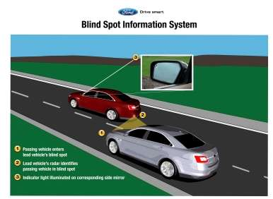Ford Driving Technologies: Biometric Benefits