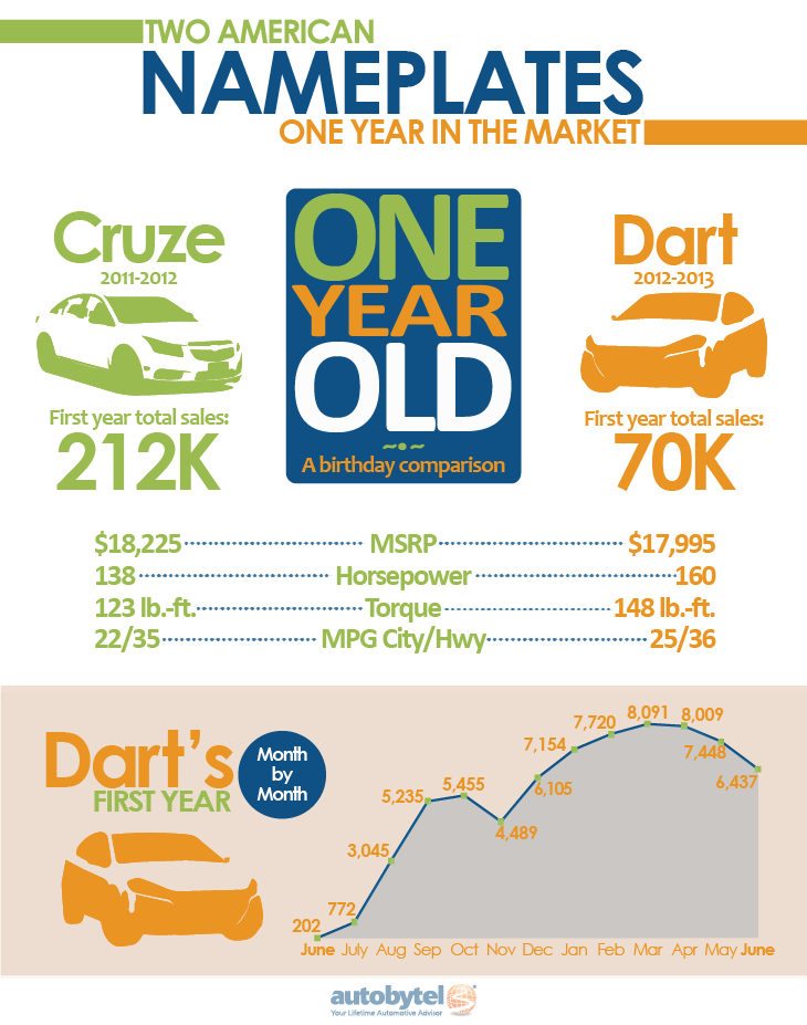 Dodge Dart Sales Graphic