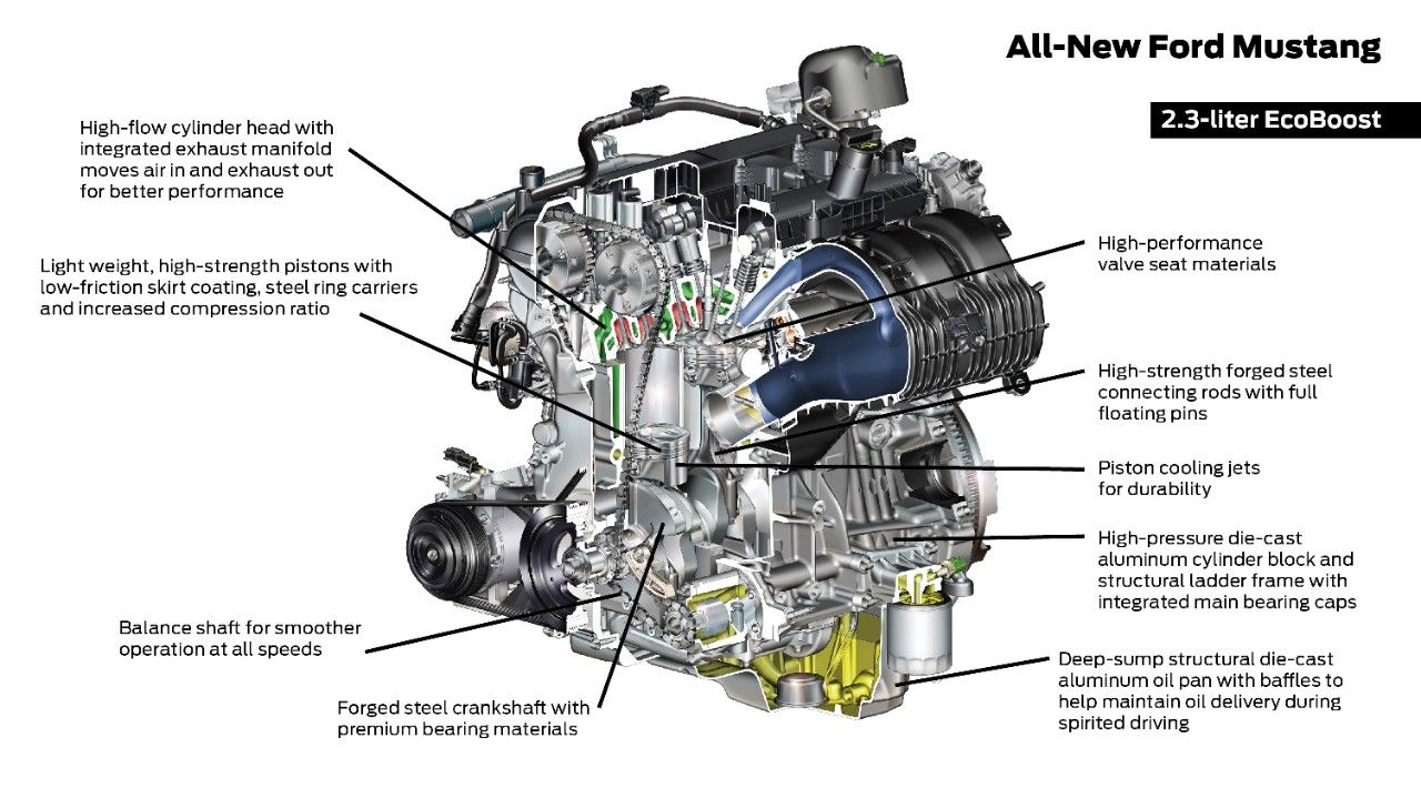 What Is The Ford 2.3 EcoBoost Engine?