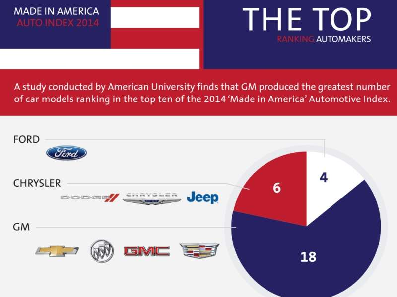 2014 Chevy Corvette Stingray Leads Made in America Study