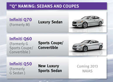 "Infiniti Announces New ""Q""-based Naming Strategy for 2014"