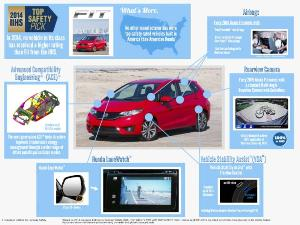 New 2015 Honda Fit Re-engineered for Top Safety Pick Award